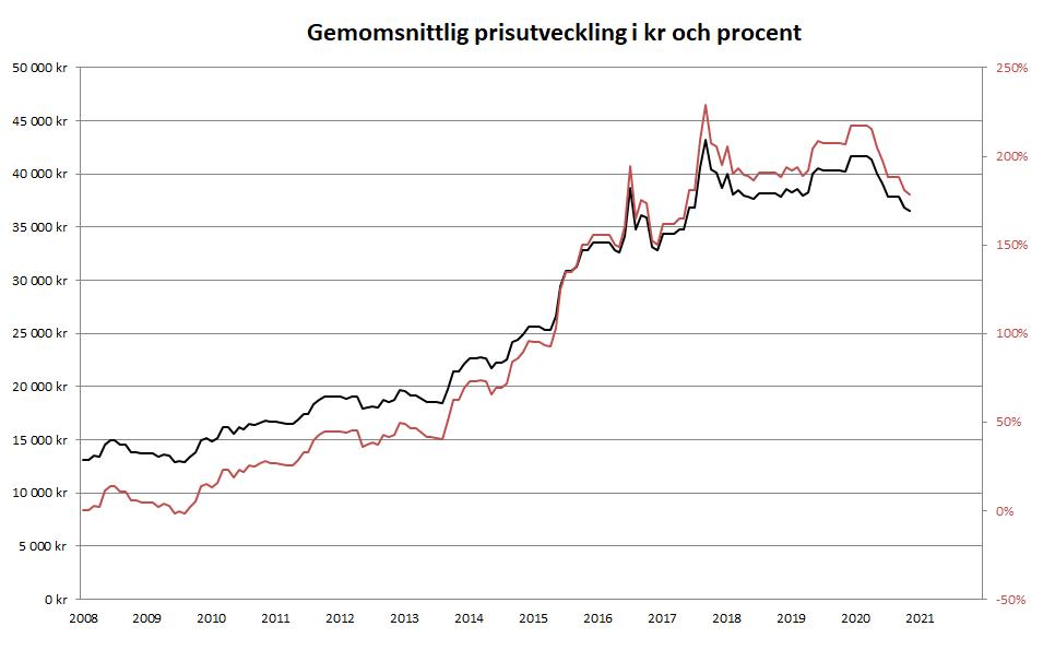 Prisutveckling 2008-2020